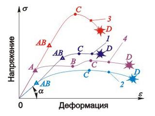 Формула удлинения при растяжении